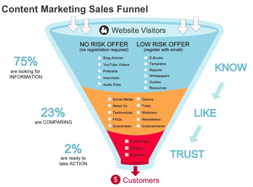 بازاریابی محتوا چیست33